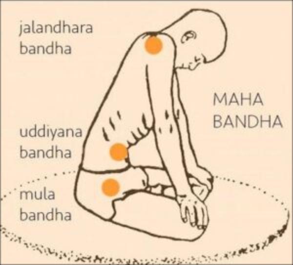 tipos de bandhas: mula bandha, jalandhara bandha...