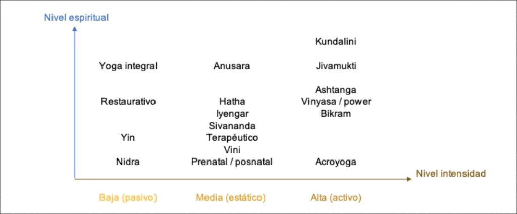 posturas de ashtanga yoga y kundalini yoga en español: yoga para principiantes